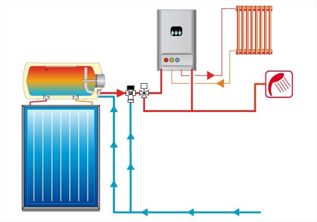 Pannello solare termico cordivari 200 litri naturale for Disegno impianto riscaldamento a termosifoni